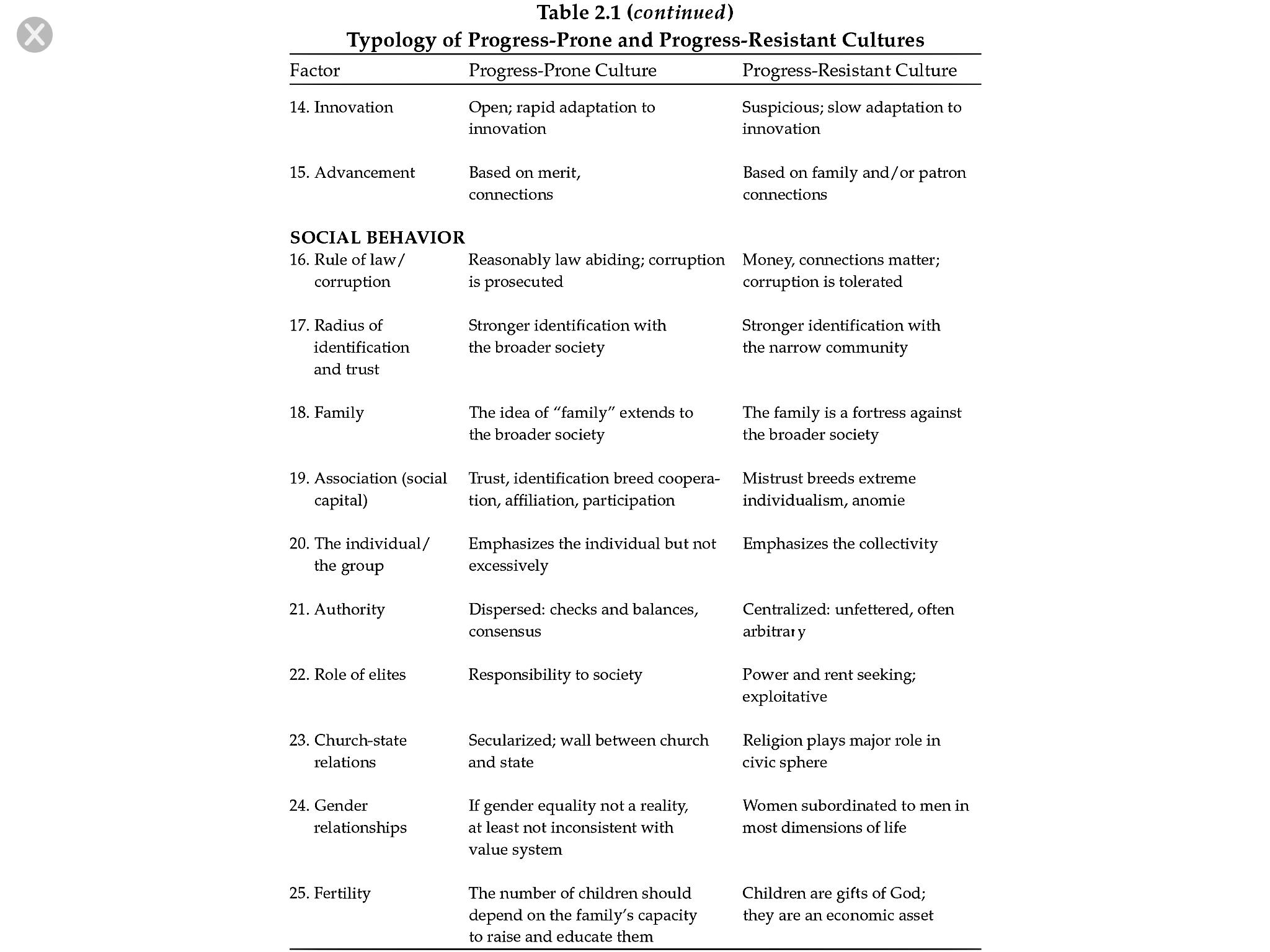Typology of Progress-prone and progress-resistant cultures